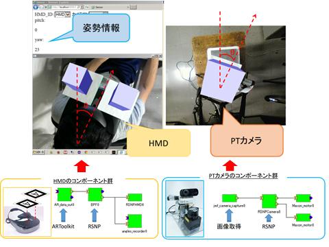 HMDを用いたPTカメラのインターネット遠隔操作